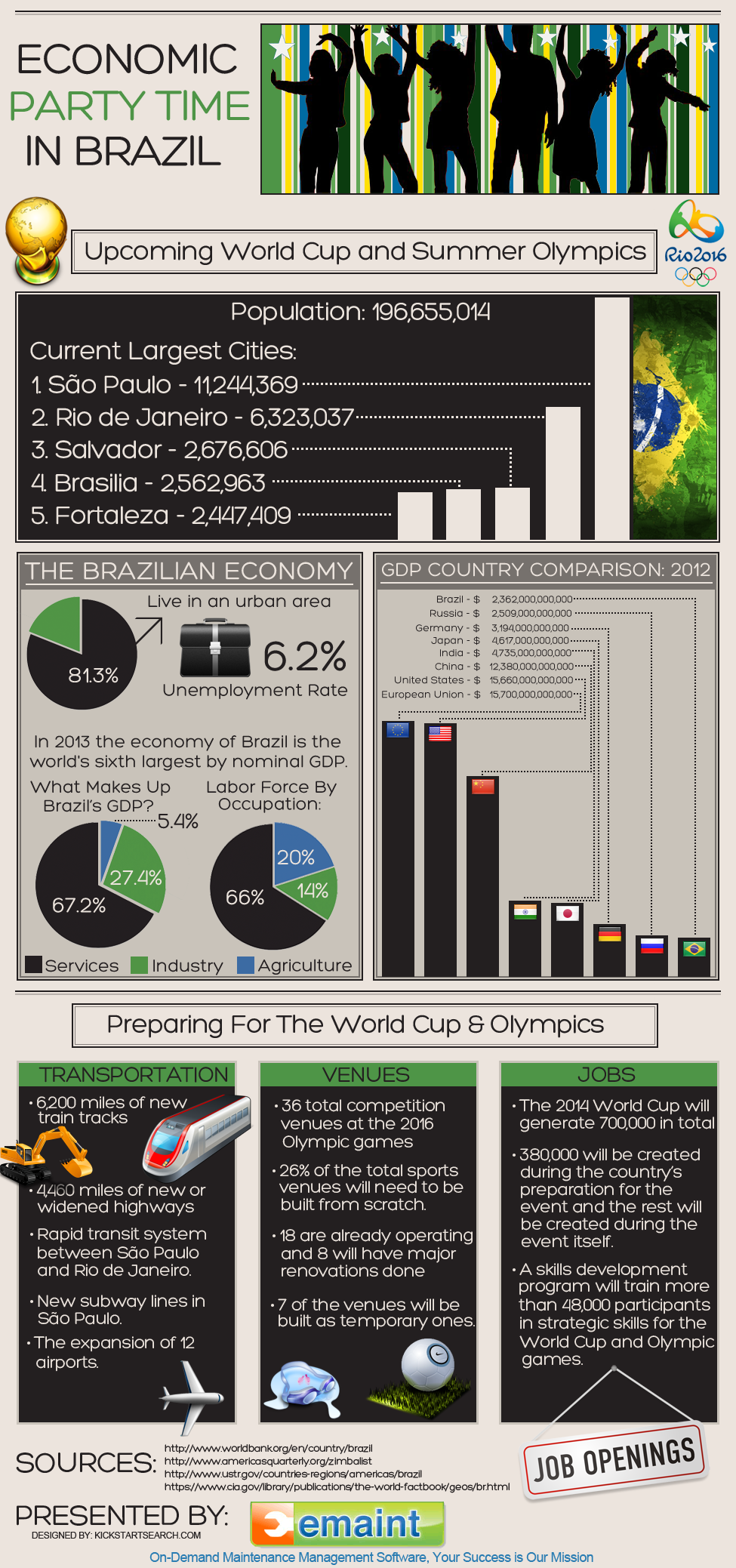 Economic Party Time in Brazil [Infographic]