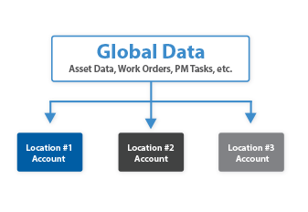 Master Accounts Diagram