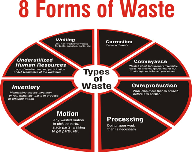 Forms-of-waste